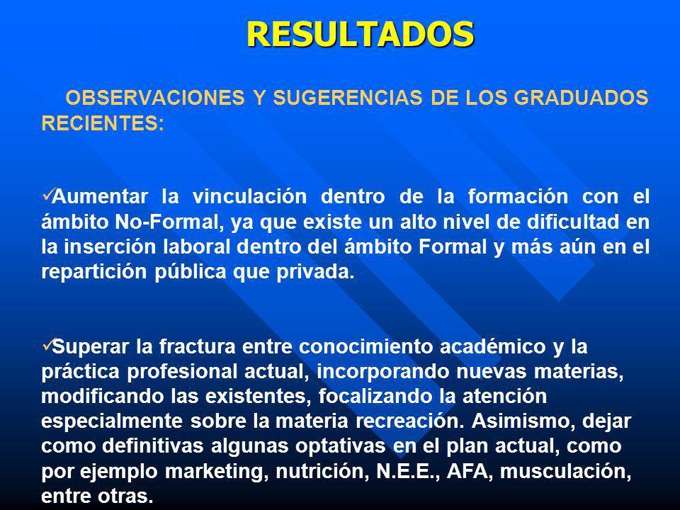 RESULTADOS OBSERVACIONES Y SUGERENCIAS DE LOS GRADUADOS RECIENTES: Aumentar la vinculación dentro de la formación con el ámbito No-Formal, ya que exis