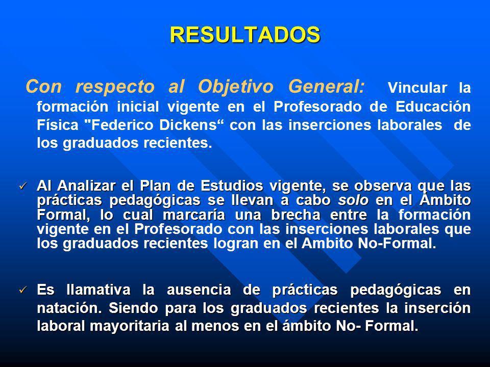 RESULTADOS Con respecto al Objetivo General: Vincular la formación inicial vigente en el Profesorado de Educación Física