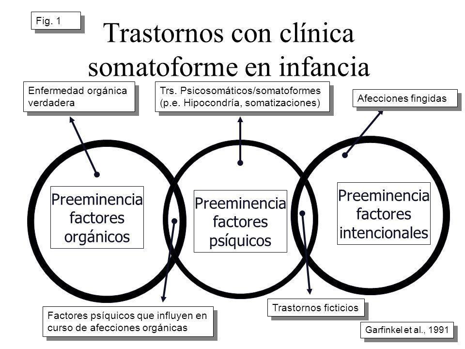 Trastornos con clínica somatoforme en infancia Preeminencia factores orgánicos Preeminencia factores intencionales Preeminencia factores psíquicos Enf
