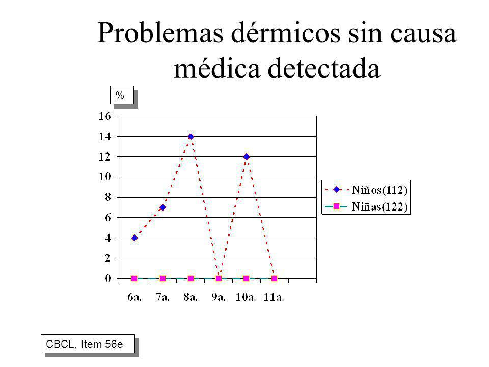 Problemas dérmicos sin causa médica detectada CBCL, Item 56e % %