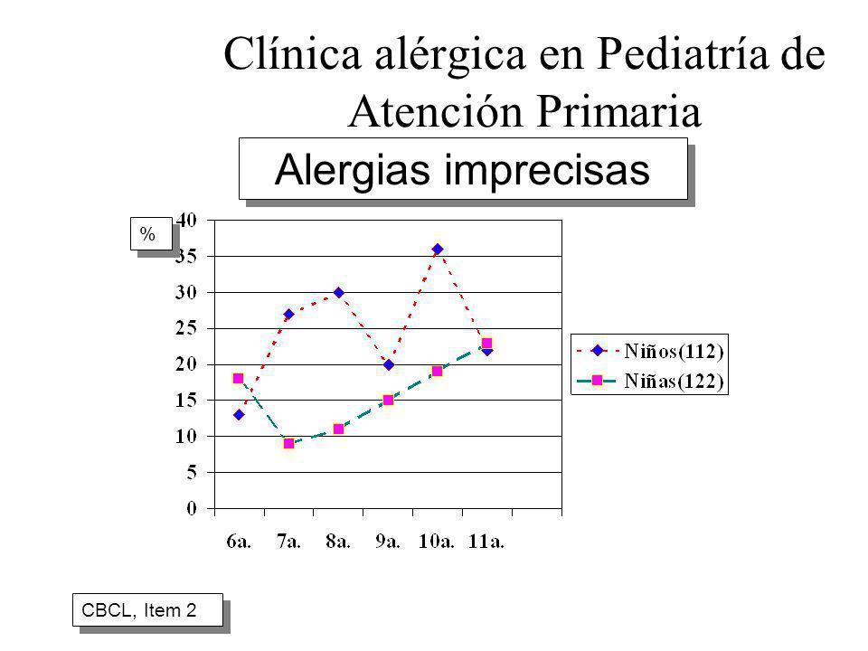 Clínica alérgica en Pediatría de Atención Primaria CBCL, Item 2 % % Alergias imprecisas