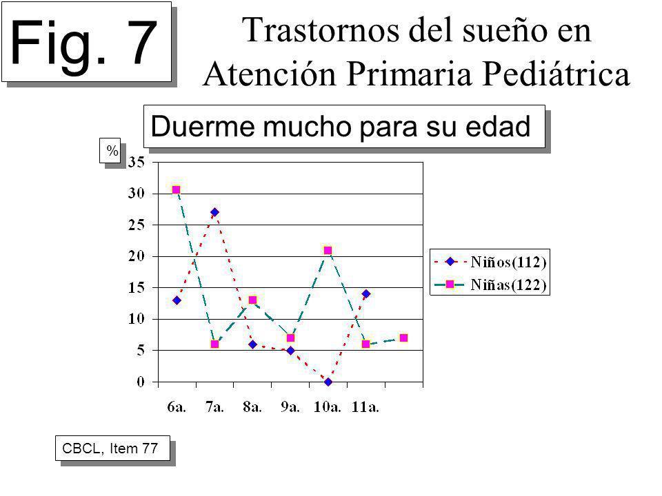 Trastornos del sueño en Atención Primaria Pediátrica Fig. 7 CBCL, Item 77 % % Duerme mucho para su edad