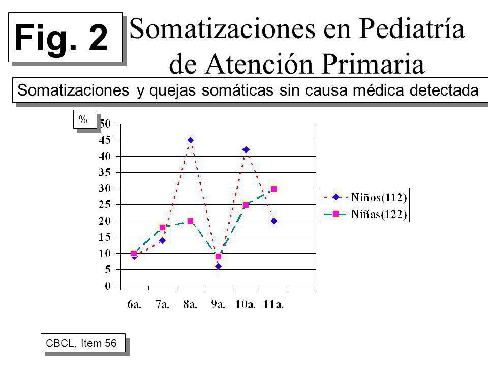 Somatizaciones en Pediatría de Atención Primaria CBCL, Item 56 % % Fig. 2 Somatizaciones y quejas somáticas sin causa médica detectada