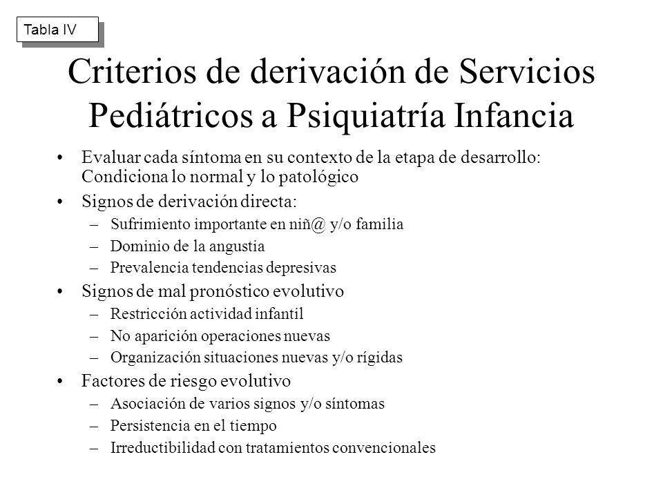 Criterios de derivación de Servicios Pediátricos a Psiquiatría Infancia Evaluar cada síntoma en su contexto de la etapa de desarrollo: Condiciona lo n