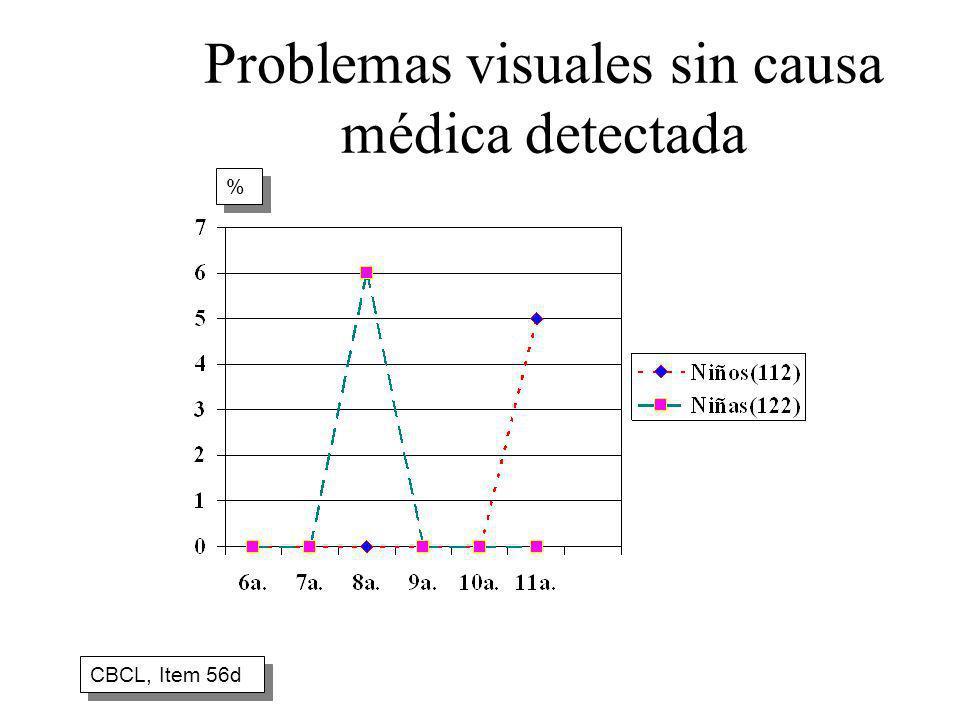Problemas visuales sin causa médica detectada CBCL, Item 56d % %