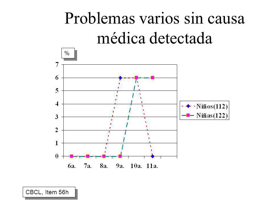 Problemas varios sin causa médica detectada CBCL, Item 56h % %