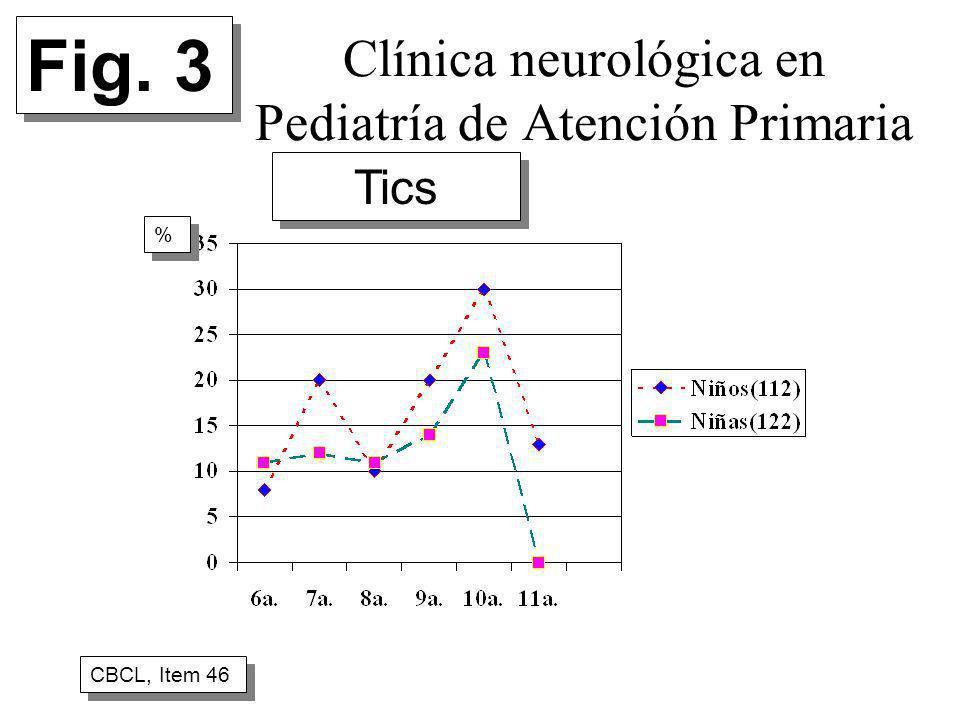 Clínica neurológica en Pediatría de Atención Primaria CBCL, Item 46 % % Fig. 3 Tics
