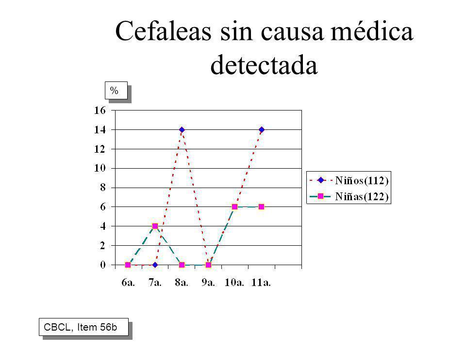 Cefaleas sin causa médica detectada CBCL, Item 56b % %
