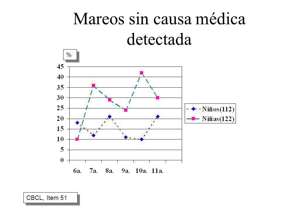 Mareos sin causa médica detectada CBCL, Item 51 % %