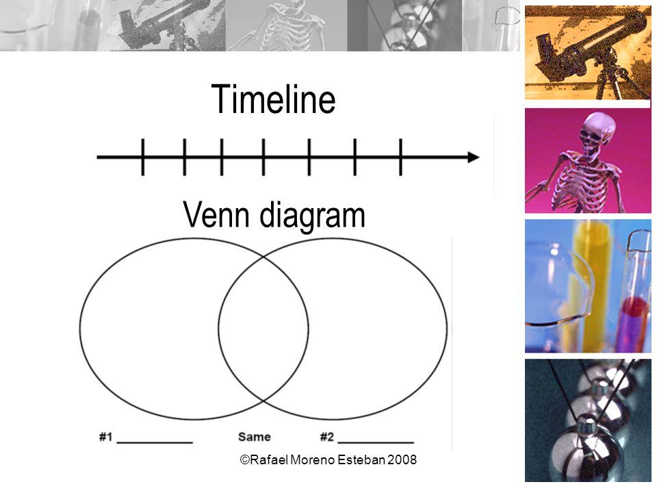 ©Rafael Moreno Esteban 2008 Timeline Venn diagram
