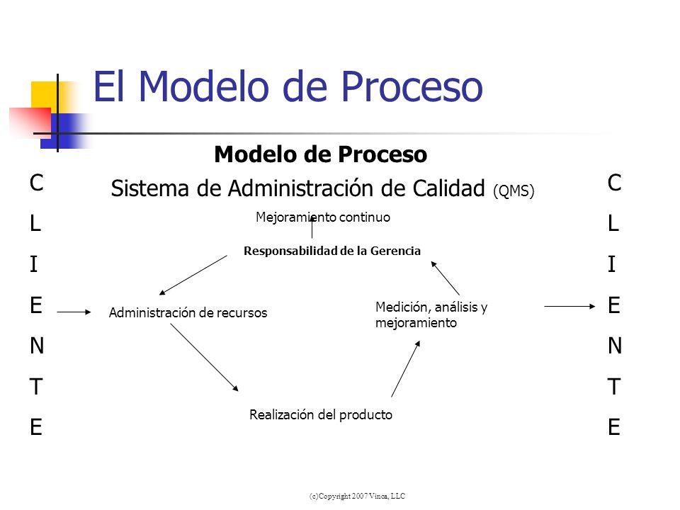 (c)Copyright 2007 Vinca, LLC El Modelo de Proceso Sistema de Administración de Calidad (QMS) Mejoramiento continuo Responsabilidad de la Gerencia Medi