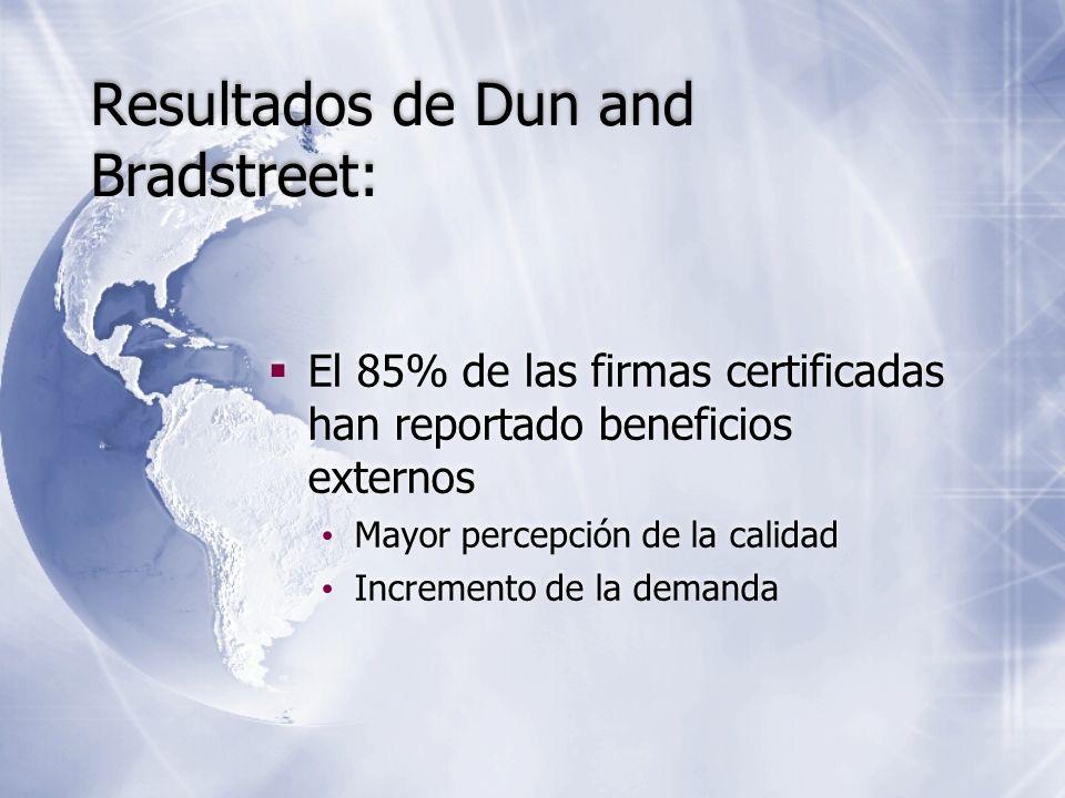 El 85% de las firmas certificadas han reportado beneficios externos Mayor percepción de la calidad Incremento de la demanda El 85% de las firmas certi