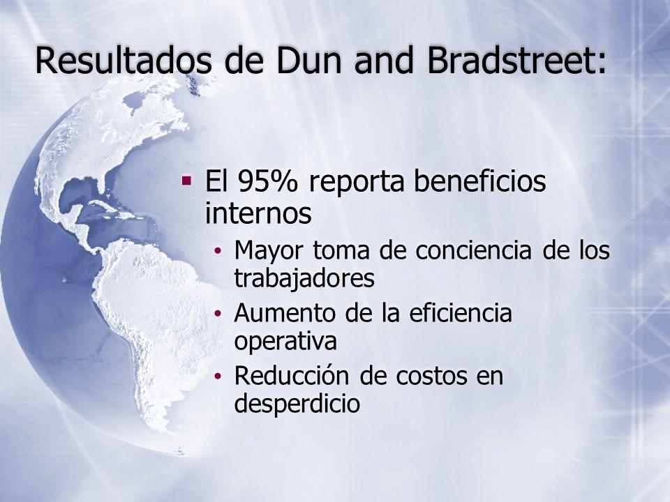El 95% reporta beneficios internos Mayor toma de conciencia de los trabajadores Aumento de la eficiencia operativa Reducción de costos en desperdicio