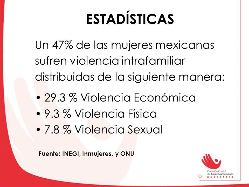 Un 47% de las mujeres mexicanas sufren violencia intrafamiliar distribuidas de la siguiente manera: 29.3 % Violencia Económica 9.3 % Violencia Física