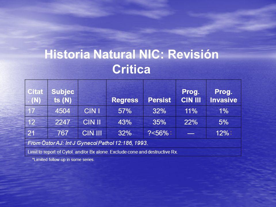 Historia Natural NIC: Revisión Critica Citat. (N) Subjec ts (N)RegressPersist Prog. CIN III Prog. Invasive 174504CIN I57%32%11%1% 122247CIN II43%35%22