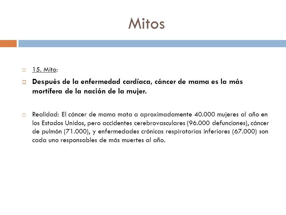 Mitos 15. Mito: Después de la enfermedad cardíaca, cáncer de mama es la más mortífera de la nación de la mujer. Realidad: El cáncer de mama mata a apr