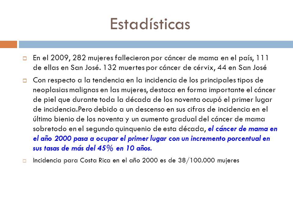 Estadísticas En el 2009, 282 mujeres fallecieron por cáncer de mama en el país, 111 de ellas en San José. 132 muertes por cáncer de cérvix, 44 en San