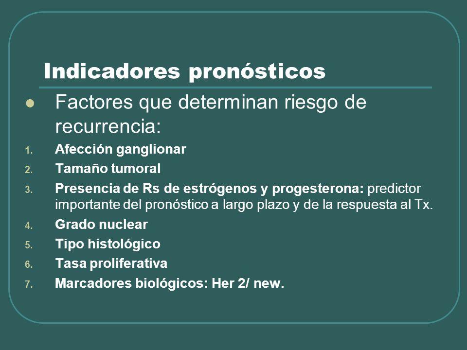 Indicadores pronósticos Factores que determinan riesgo de recurrencia: 1. Afección ganglionar 2. Tamaño tumoral 3. Presencia de Rs de estrógenos y pro
