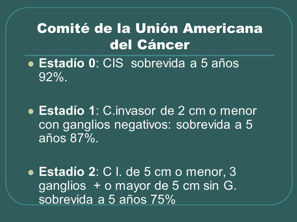 Comité de la Unión Americana del Cáncer Estadío 0: CIS sobrevida a 5 años 92%. Estadío 1: C.invasor de 2 cm o menor con ganglios negativos: sobrevida