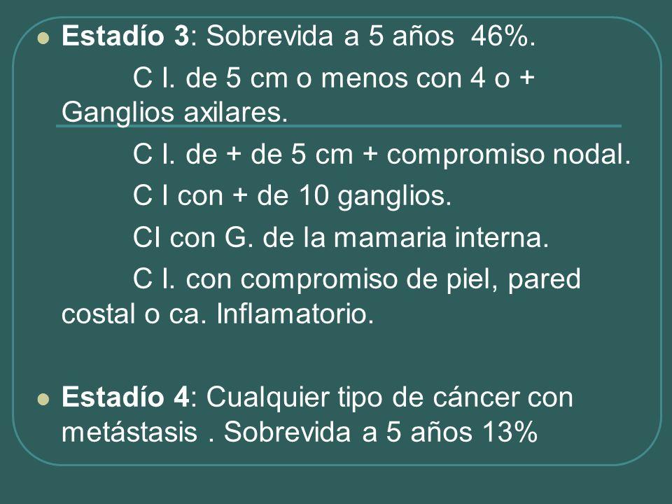 Estadío 3: Sobrevida a 5 años 46%. C I. de 5 cm o menos con 4 o + Ganglios axilares. C I. de + de 5 cm + compromiso nodal. C I con + de 10 ganglios. C