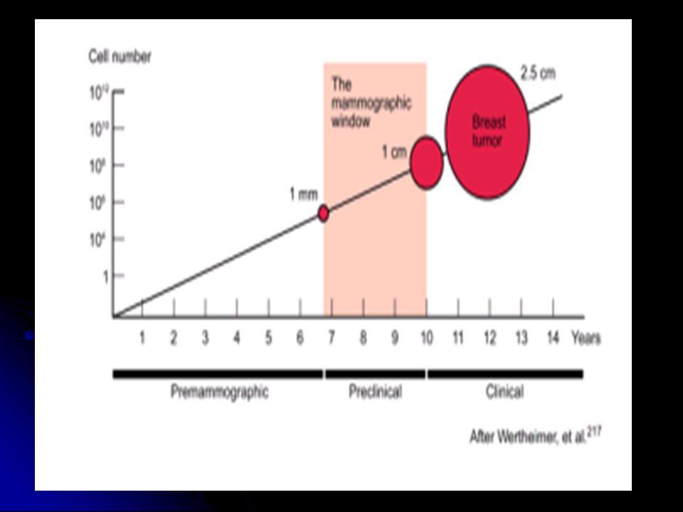 Sensibilidad Sensibilidad 60-90% (según edad, tamaño, localización y aspecto mamográfico del tumor) Especificidad Especificidad 30-40% anomalías no palpables 85-90% clínicamente manifiestas Falsos negativos Falsos negativos 5-10% masas palpables pero no visibles = la mamografía NO reemplaza al autoexamen o al examen clínico.
