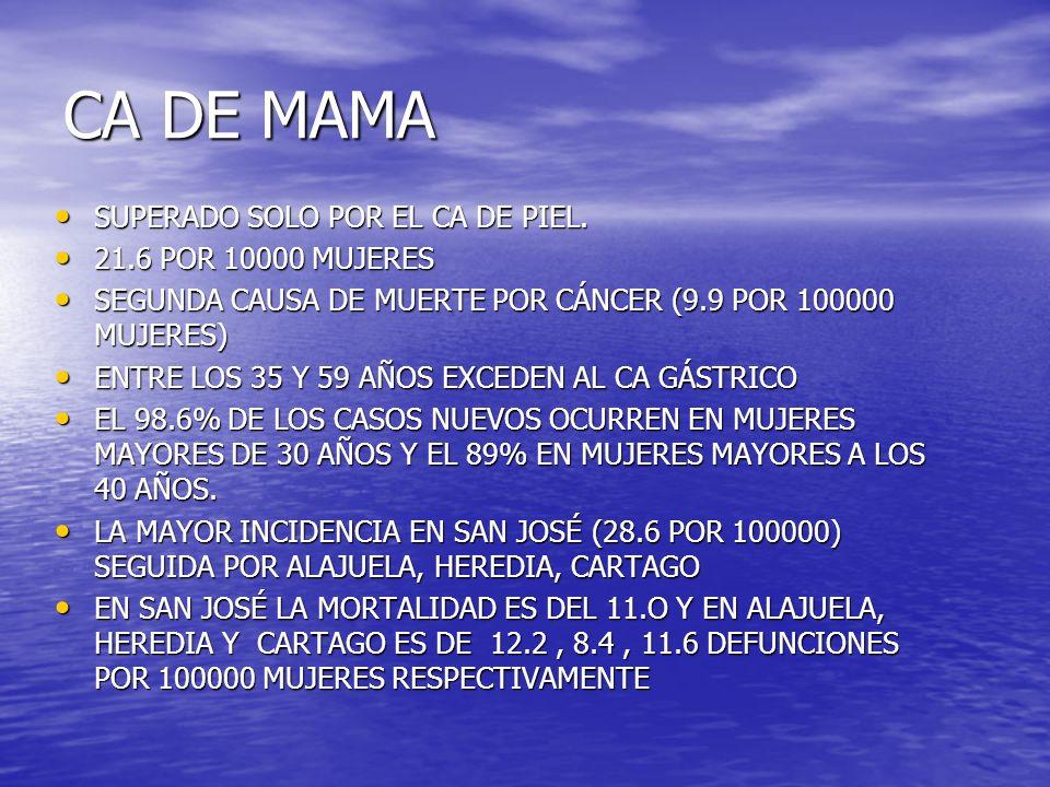 CA DE MAMA SUPERADO SOLO POR EL CA DE PIEL. SUPERADO SOLO POR EL CA DE PIEL. 21.6 POR 10000 MUJERES 21.6 POR 10000 MUJERES SEGUNDA CAUSA DE MUERTE POR