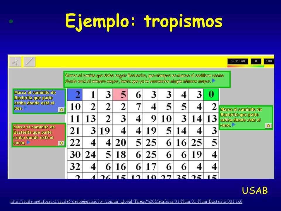 Ejemplo: tropismos http://sagde.metaforas.cl/sagde5/desplejercicio?p=/comun_global/Tareas%20Metaforas/01/Num/01-Num-Bacterita-001.cx6 USAB