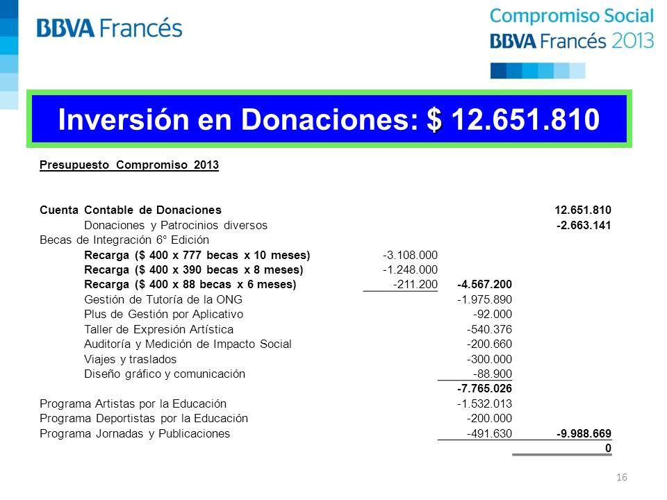 $ Inversión en Donaciones: $ 12.651.810 Presupuesto Compromiso 2013 Cuenta Contable de Donaciones12.651.810 Donaciones y Patrocinios diversos-2.663.141 Becas de Integración 6° Edición Recarga ($ 400 x 777 becas x 10 meses)-3.108.000 Recarga ($ 400 x 390 becas x 8 meses)-1.248.000 Recarga ($ 400 x 88 becas x 6 meses)-211.200-4.567.200 Gestión de Tutoría de la ONG-1.975.890 Plus de Gestión por Aplicativo-92.000 Taller de Expresión Artística-540.376 Auditoría y Medición de Impacto Social-200.660 Viajes y traslados-300.000 Diseño gráfico y comunicación-88.900 -7.765.026 Programa Artistas por la Educación-1.532.013 Programa Deportistas por la Educación-200.000 Programa Jornadas y Publicaciones-491.630-9.988.669 0 16