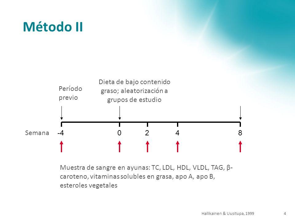 Hallikainen & Uusitupa, 19994 Método II Semana Período previo Dieta de bajo contenido graso; aleatorización a grupos de estudio 0248 Muestra de sangre en ayunas: TC, LDL, HDL, VLDL, TAG, β- caroteno, vitaminas solubles en grasa, apo A, apo B, esteroles vegetales -4