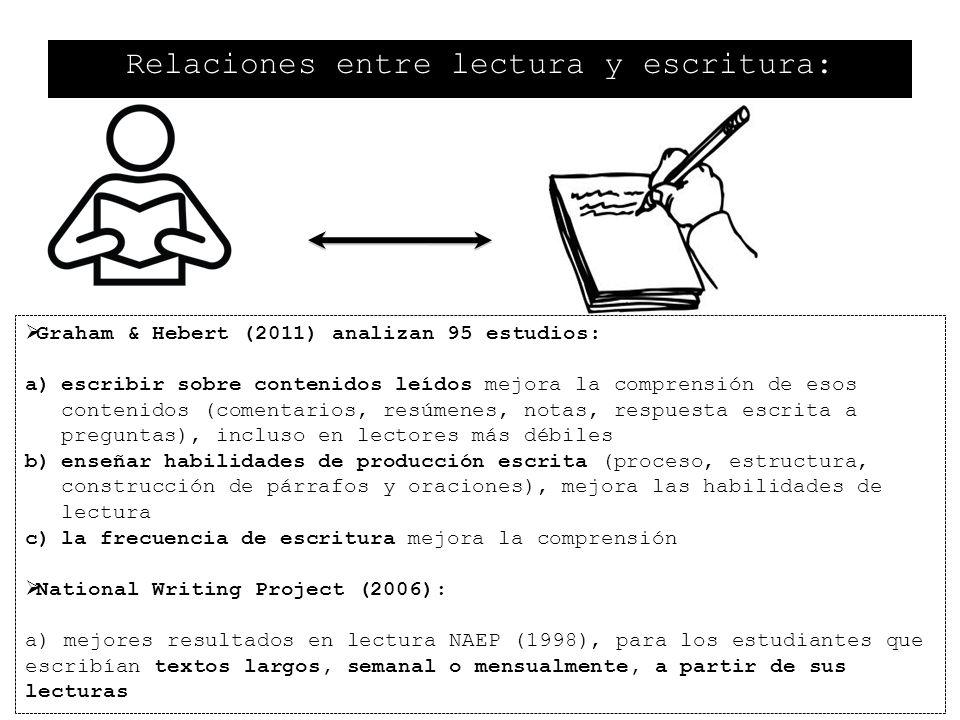 Relaciones entre lectura y escritura: Graham & Hebert (2011) analizan 95 estudios: a)escribir sobre contenidos leídos mejora la comprensión de esos co