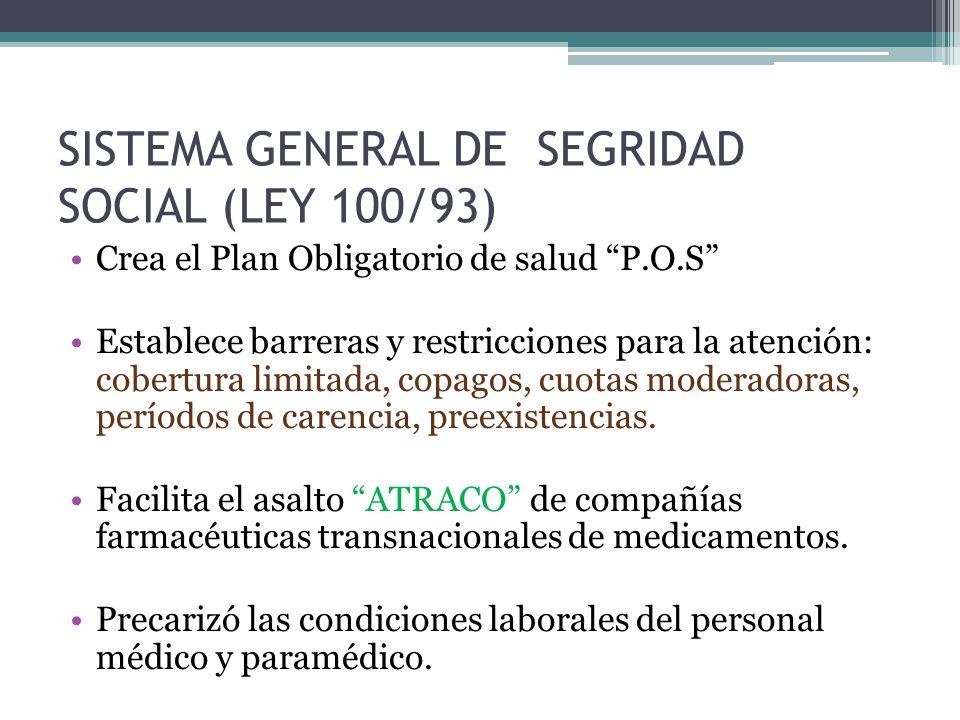 SISTEMA GENERAL DE SEGRIDAD SOCIAL (LEY 100/93) Crea el Plan Obligatorio de salud P.O.S Establece barreras y restricciones para la atención: cobertura limitada, copagos, cuotas moderadoras, períodos de carencia, preexistencias.