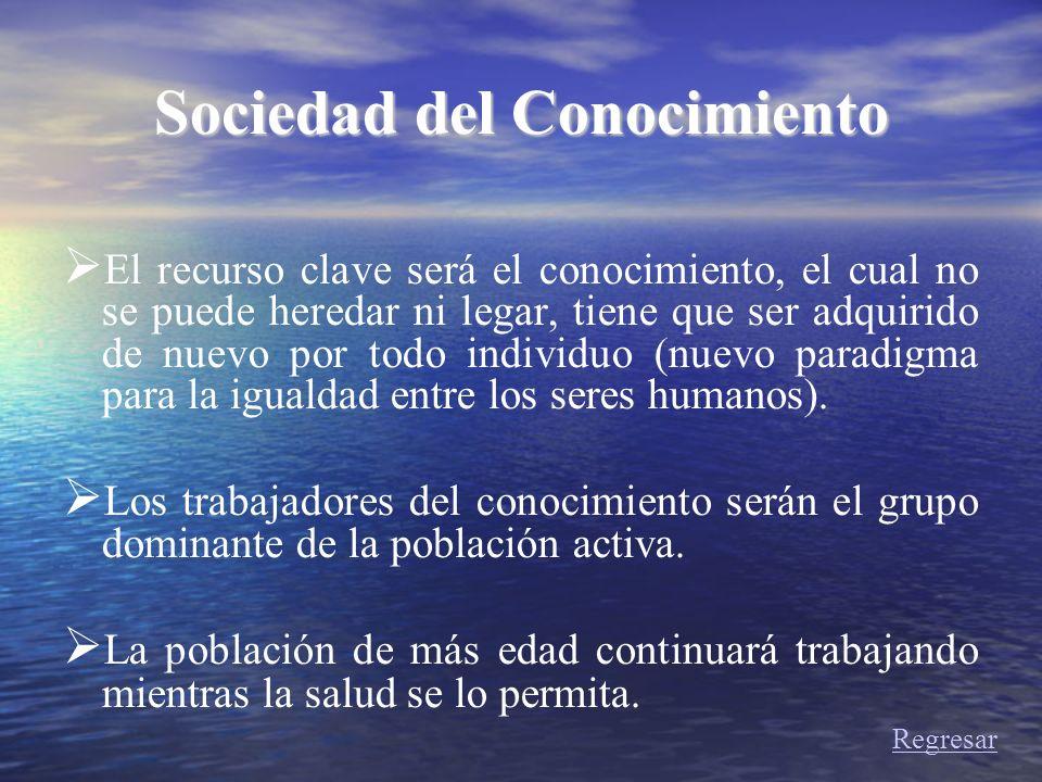 Sociedad del Conocimiento El recurso clave será el conocimiento, el cual no se puede heredar ni legar, tiene que ser adquirido de nuevo por todo indiv