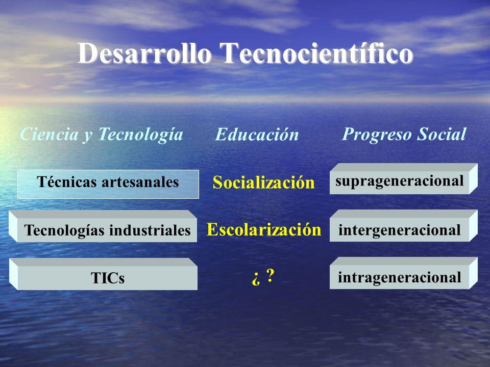 Desarrollo Tecnocientífico Técnicas artesanales Tecnologías industrialesTICs Socialización Escolarización ¿ ? Ciencia y Tecnología Educación Progreso