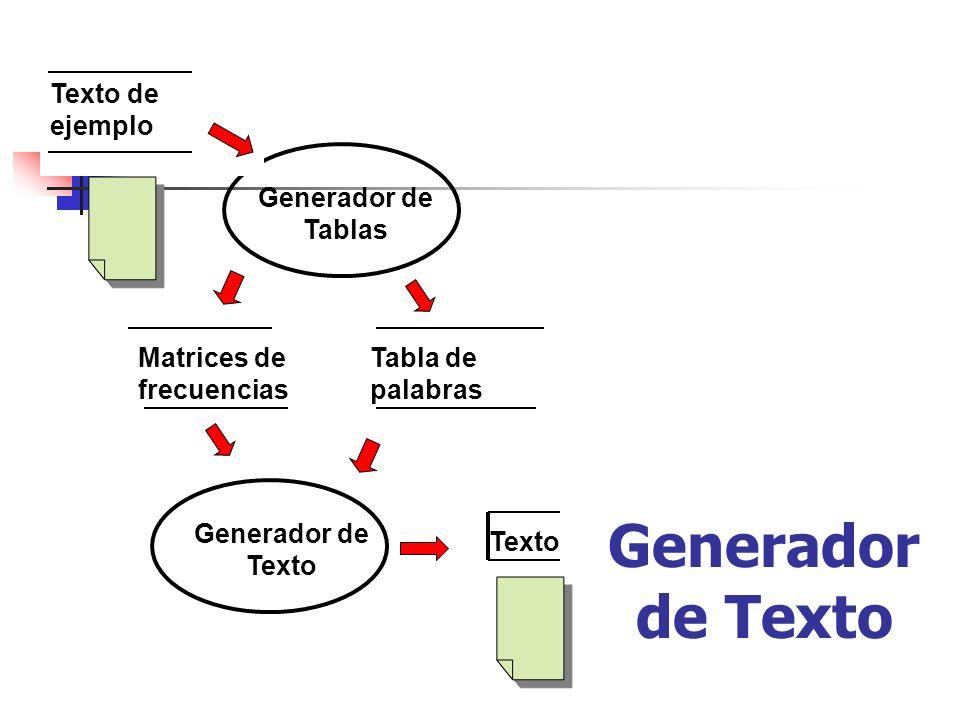 Matrices de frecuencias Tabla de palabras Generador de Texto Texto Generador de Texto Texto de ejemplo Generador de Tablas