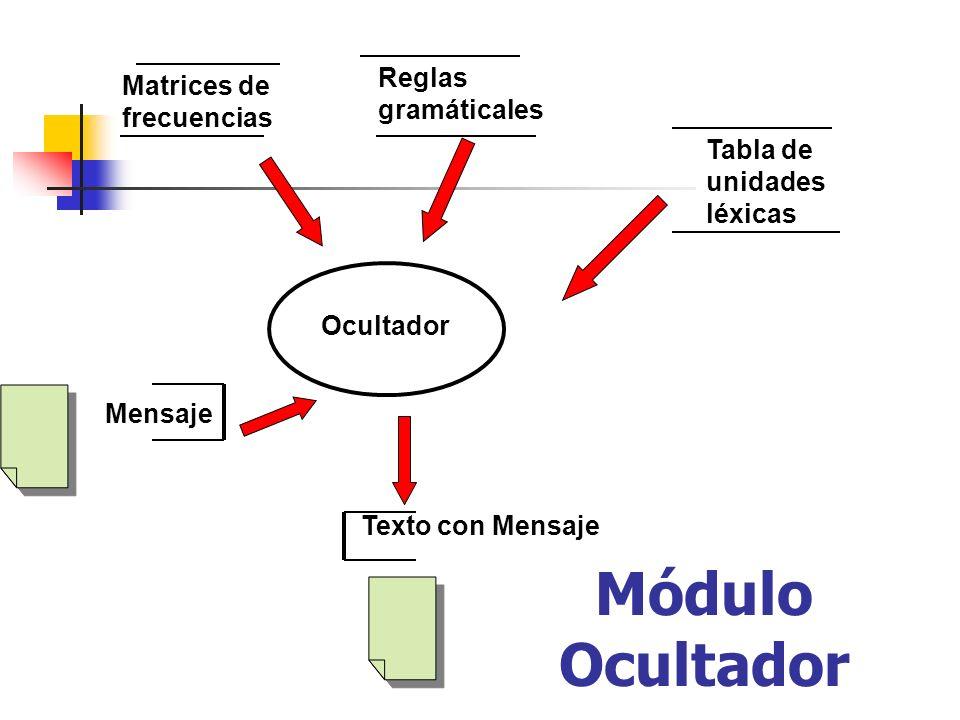 Matrices de frecuencias Tabla de unidades léxicas Ocultador Texto con Mensaje Módulo Ocultador Reglas gramáticales Mensaje