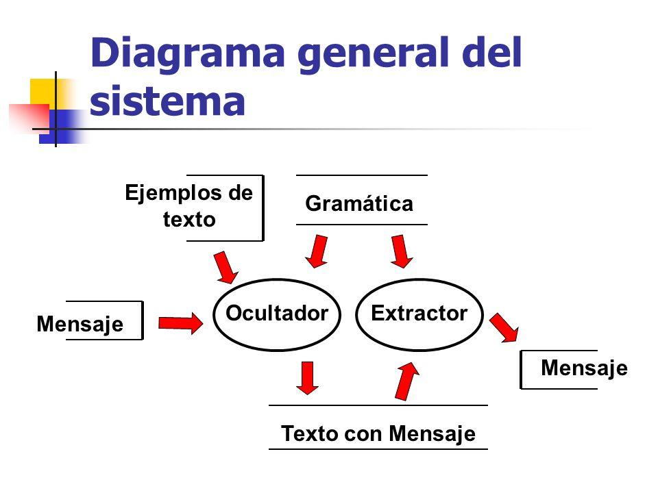 Diagrama general del sistema Ejemplos de texto OcultadorExtractor Gramática Texto con Mensaje Mensaje