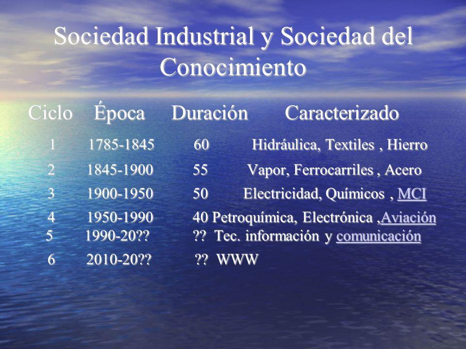 Sociedad Industrial y Sociedad del Conocimiento Ciclo Época Duración Caracterizado 1 1785-1845 60 Hidráulica, Textiles, Hierro 1 1785-1845 60 Hidráuli