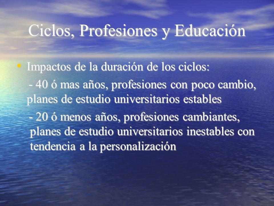 Ciclos, Profesiones y Educación Impactos de la duración de los ciclos: Impactos de la duración de los ciclos: - 40 ó mas años, profesiones con poco ca
