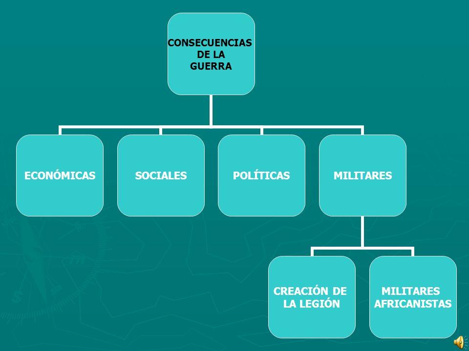CONSECUENCIAS DE LA GUERRA ECONÓMICASSOCIALESPOLÍTICASMILITARES CREACIÓN DE LA LEGIÓN MILITARES AFRICANISTAS