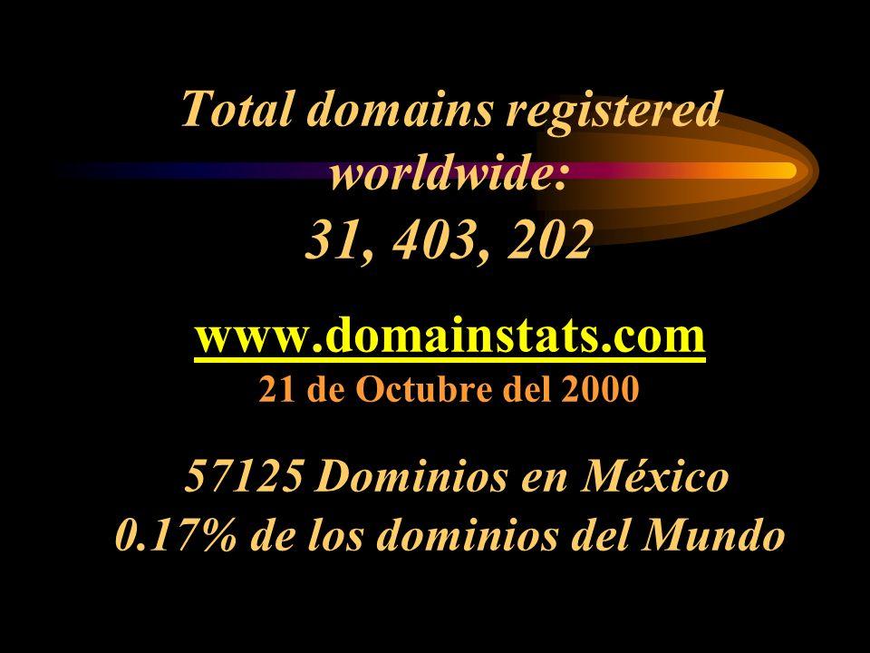 Total domains registered worldwide: 31, 403, 202 www.domainstats.com 21 de Octubre del 2000 57125 Dominios en México 0.17% de los dominios del Mundo www.domainstats.com