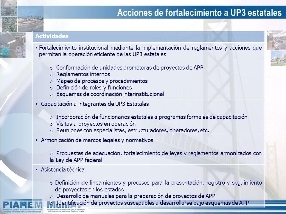 Acciones de fortalecimiento a UP3 estatales Actividades Fortalecimiento institucional mediante la implementación de reglamentos y acciones que permita