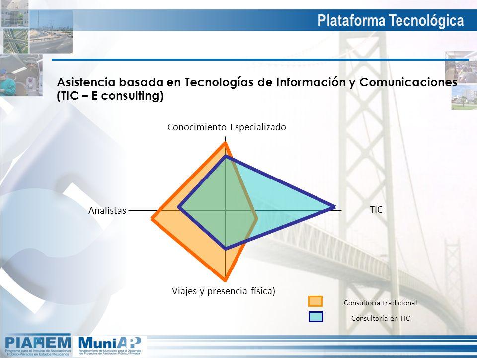 Asistencia basada en Tecnologías de Información y Comunicaciones (TIC – E consulting) Conocimiento Especializado Viajes y presencia física) TIC Analis
