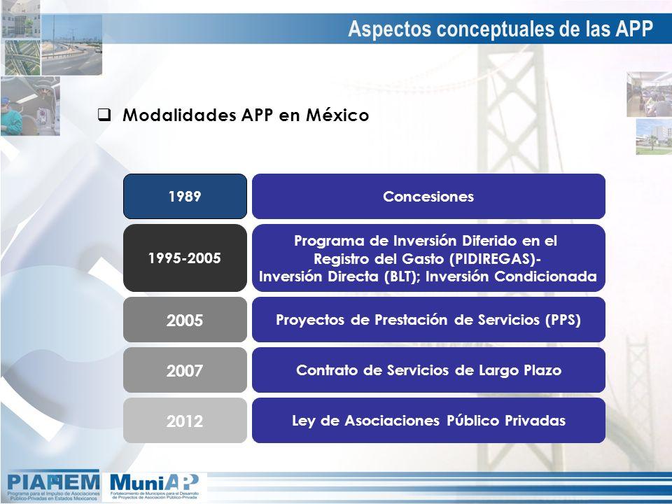 Modalidades APP en México 1989 1995-2005 2005 2007 Concesiones 2012 Programa de Inversión Diferido en el Registro del Gasto (PIDIREGAS)- Inversión Dir