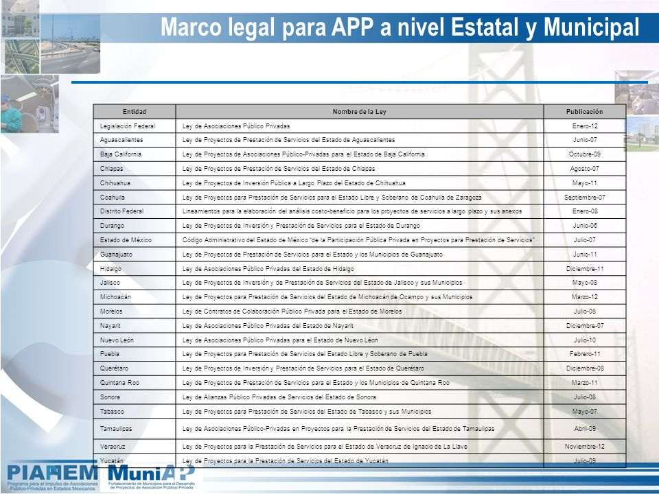 Marco legal para APP a nivel Estatal y Municipal EntidadNombre de la LeyPublicación Legislación FederalLey de Asociaciones Público PrivadasEnero-12 Ag