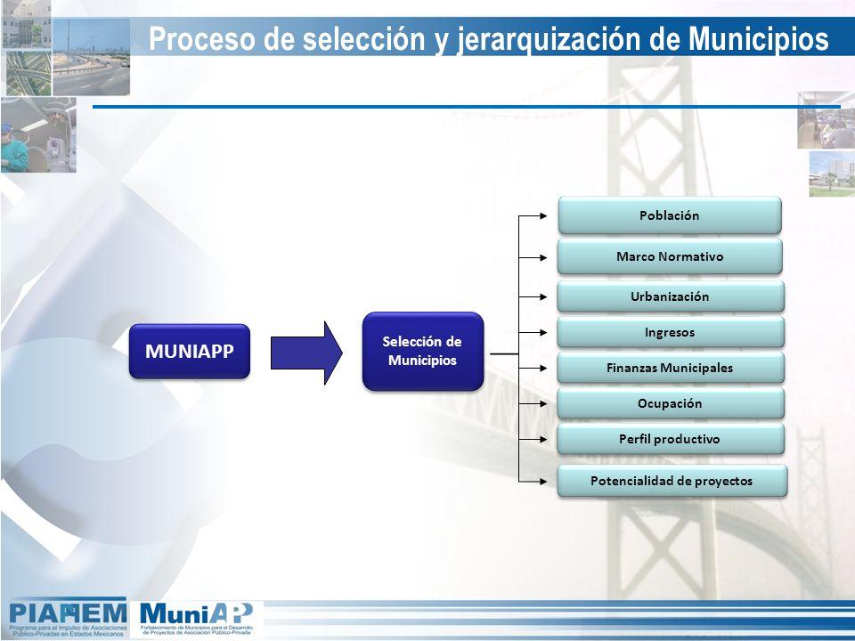 Proceso de selección y jerarquización de Municipios MUNIAPP Potencialidad de proyectos Población Marco Normativo Urbanización Selección de Municipios