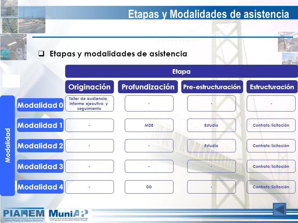 Etapas y modalidades de asistencia Etapas y Modalidades de asistencia Etapa Originación Profundización Pre-estructuraciónEstructuración Modalidad 0 Mo