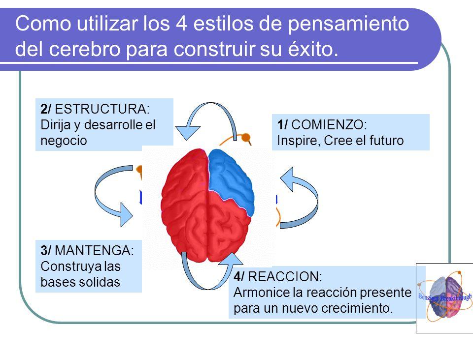 Como utilizar los 4 estilos de pensamiento del cerebro para construir su éxito. 3/ MANTENGA: Construya las bases solidas 1/ COMIENZO: Inspire, Cree el