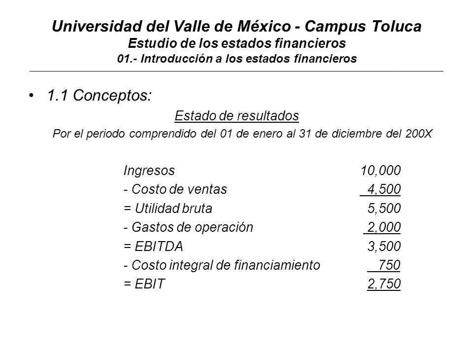 Universidad del Valle de México - Campus Toluca Estudio de los estados financieros 01.- Introducción a los estados financieros ____________________________________________________________________________________________________________________________________________ Activo circulante: Caja y bancos 10,000 Clientes 80,000 Inventarios130,000 220,000 Activo fijo neto 96,000 Cargos diferidos 14,000 ----------- Suma el activo330,000 ====== Pasivo y capital Proveedores 120,000 Acreedores Diversos 60,000 Impuestos y gastos pp 45,000 Total pasivo 225,000 Capital contable: Capital social 80,000 Utilidades acumuladas 22,500 Utilidad del ejercicio 2,500 105,000 Suma pasivo y capital 330,000 ======