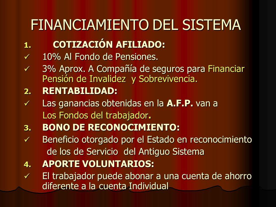 FINANCIAMIENTO DEL SISTEMA 1. COTIZACIÓN AFILIADO: 10% Al Fondo de Pensiones. 10% Al Fondo de Pensiones. 3% Aprox. A Compañía de seguros para Financia