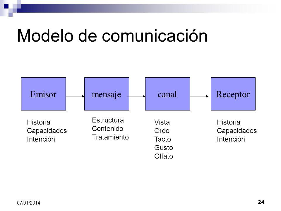 24 07/01/2014 Modelo de comunicación EmisormensajecanalReceptor Historia Capacidades Intención Historia Capacidades Intención Estructura Contenido Tra